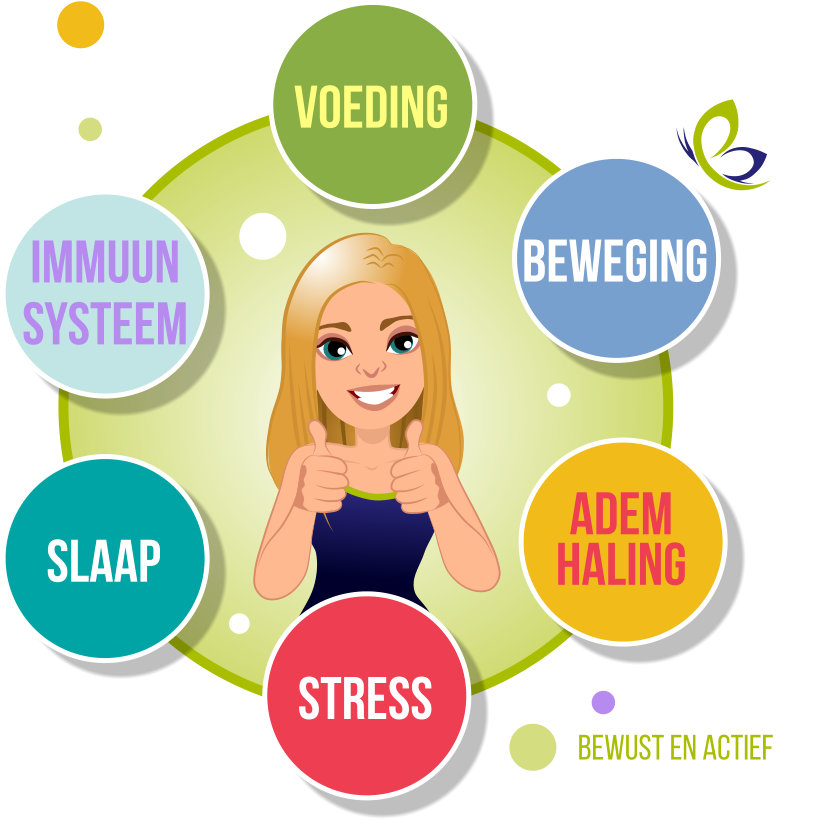 6 domeinen van vitaliteit